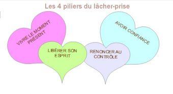 Apprenez à lâcher prise et à ne plus tout contrôler pour être épanoui(e) et dans l'Abondance – Montpellier – Lattes – Nîmes